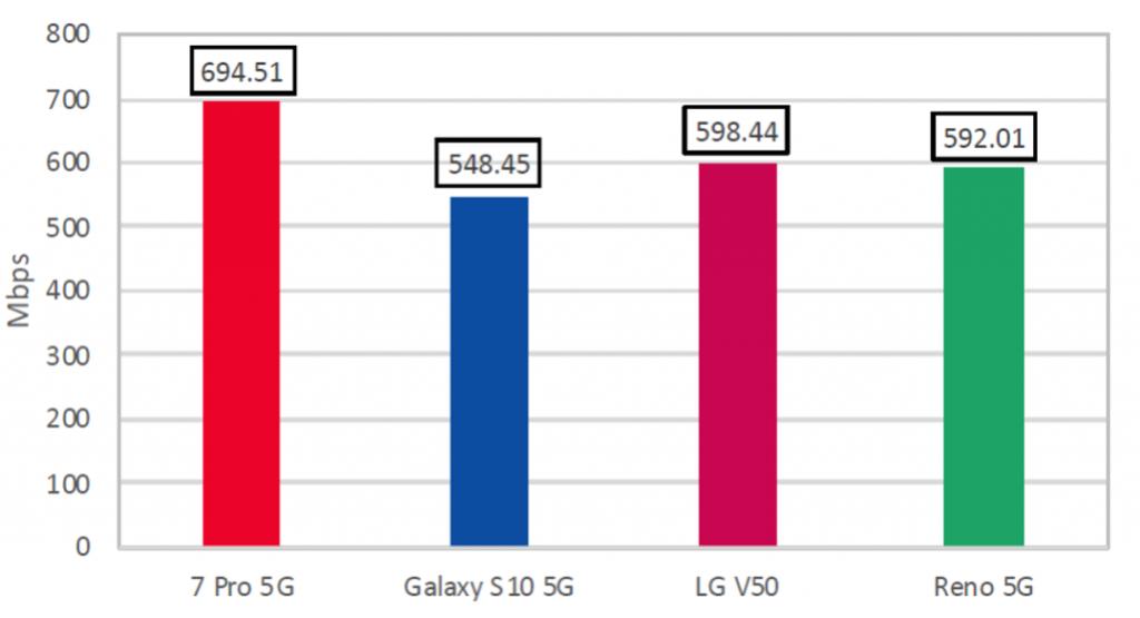يحقق OnePlus 7 Pro 5G أقصى سرعة تنزيل تصل إلى 700 ميجابت في الثانية تقريبًا في اختبار السرعة ، متغلبًا على Samsung و LG و OPPO 1