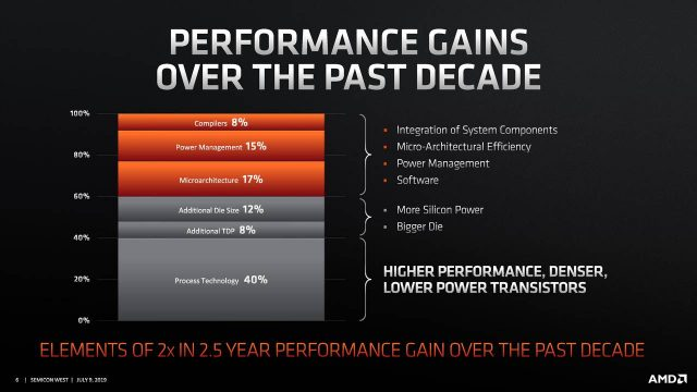 وحدات المعالجة المركزية AMD Ryzen 7nm قد لا تصل إلى الحد الأقصى لتردد التعزيز على جميع النوى 3