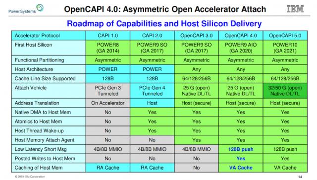 آي بي إم المصادر المفتوحة ISA السلطة ، وحدة المعالجة المركزية سهم ، التصميمات المرجعية OpenCAPI 2