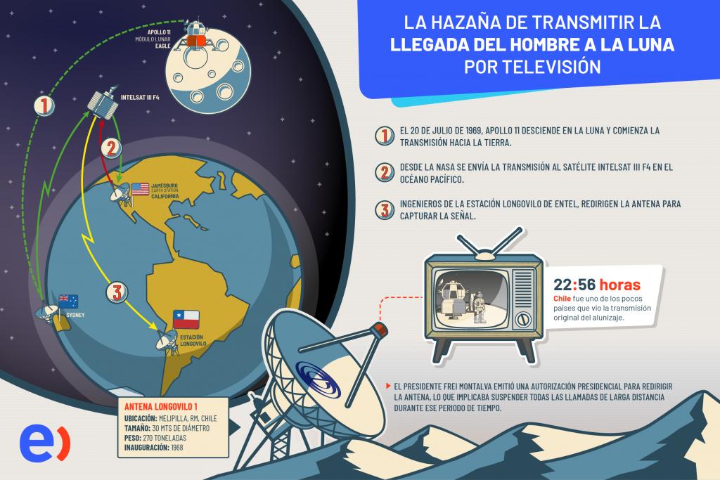 التقينا محطة Longovilo وتاريخها مع مهمة Apollo 11 6