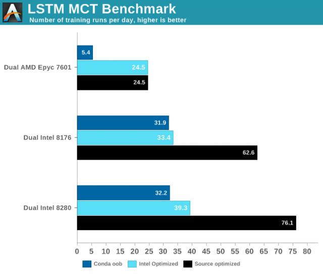 تتطابق Lake Cascade Lake مع DL Boost وجها لوجه مع Titan RTX من Nvidia في اختبارات الذكاء الاصطناعي 2