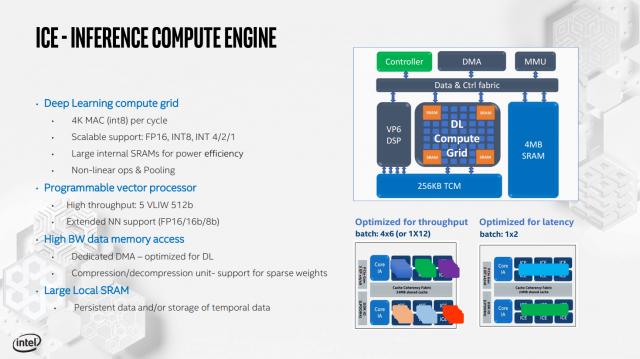 تفاصيل Intel بطاقات الاستدلال والتدريب الخاصة بـ Nervana 3