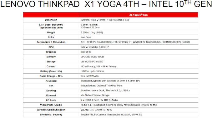 لينوفو ThinkPad X1 Yoga 2019 من لينوفو: سيارة خفيفة قابلة للتحويل مع بحيرة Comet 4