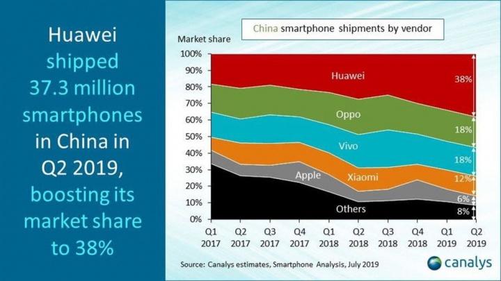 تعمل Huawei على زيادة الإيرادات بنسبة 23٪ على الرغم من التوترات مع الولايات المتحدة 1