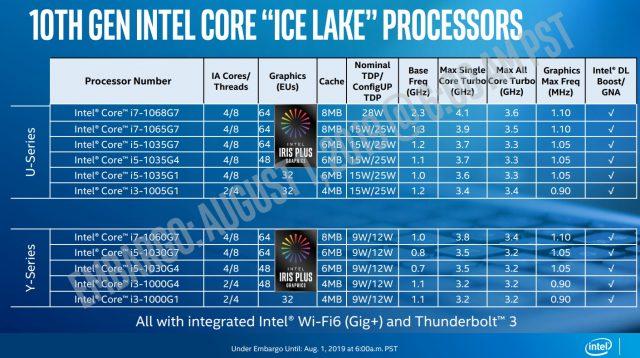 إنتل تكشف عن سرعات على مدار الساعة ، مواصفات GPU لشركات المحمول التابعة لـ Ice Lake Mobile 10nm 3
