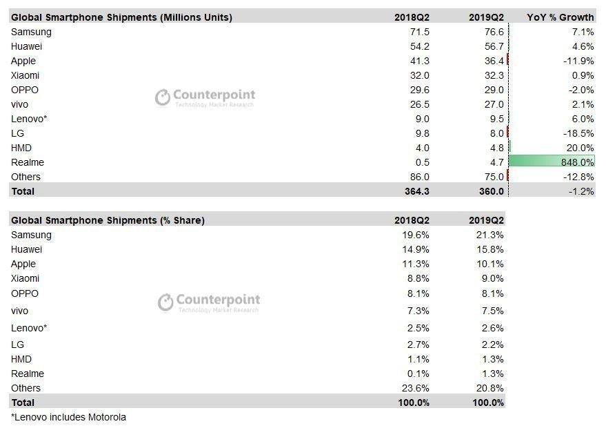 نوكيا ينمو أكثر من سامسونج و Huawei في المبيعات الدولية 1