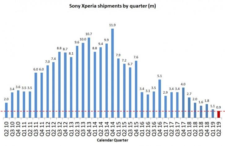 بيع smartphones انخفضت سوني 55 ٪ في النصف الثاني 1