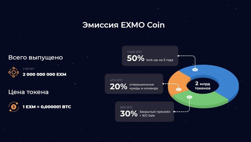 تصدر Exmo Exchange رمز Exmo Coin الخاص بها ، والذي يتم بيعه بالفعل! هل يكرر نجاح عملة بينانس؟ 2