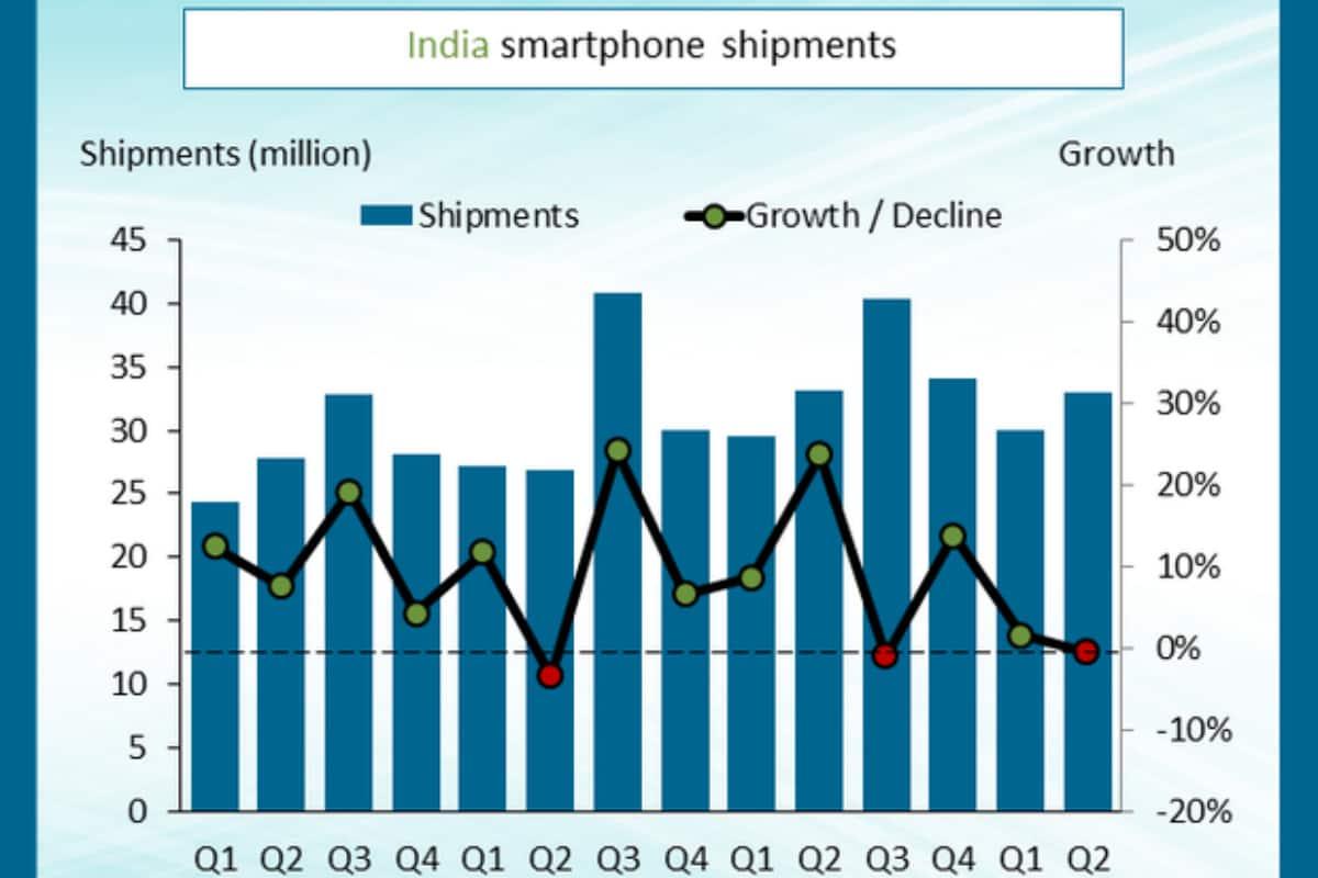 عموما الهند شحنات الهاتف الذكي Q2 2019 قنوات سوق الهواتف الذكية الهند Canalys