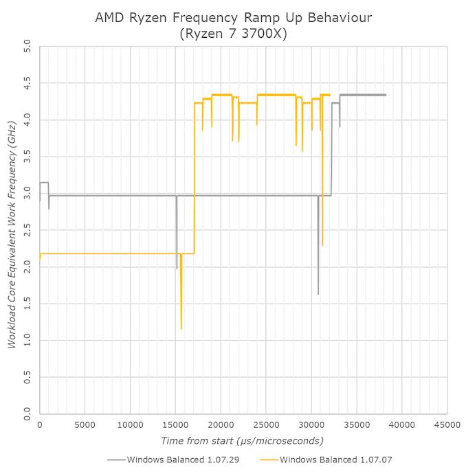 أيه إم دي تطلق برامج تشغيل جديدة لمجموعة الشرائح لرايزن 3000: زيادة استرخاء CPPC2 2