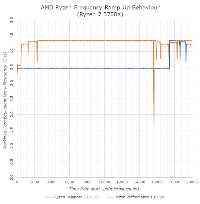 أيه إم دي تطلق برامج تشغيل جديدة لمجموعة الشرائح لرايزن 3000: زيادة استرخاء CPPC2 1