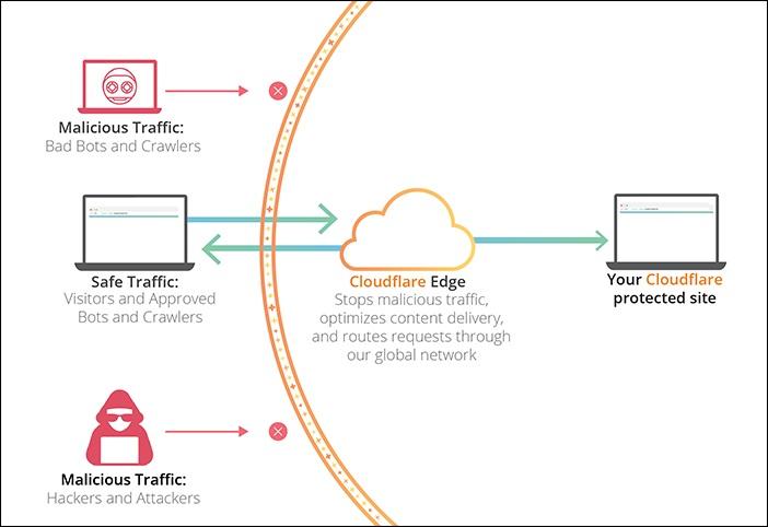 Cloudflare تخفيضات العلاقات مع 8chan في ضوء اطلاق النار الشامل والاكتتاب العام المقبل 1