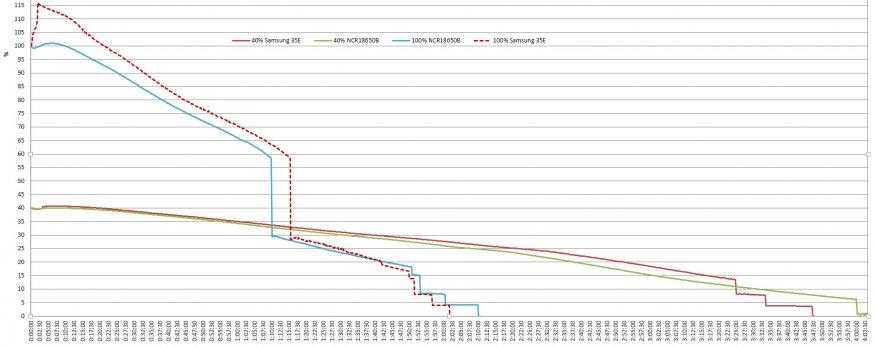 مراجعة قوية الميزانية مصباح يدوي طويل المدى Sofirn C8G. قاتل قافلة C8 +؟ 25