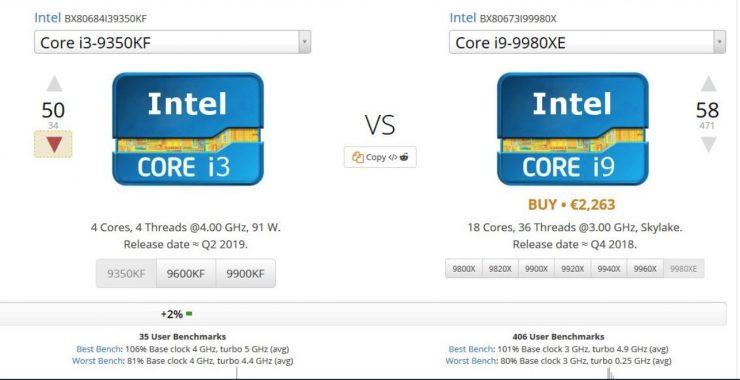 Core i3 9350KF و Core i9 9980XE UserBenchmark 740x380 1