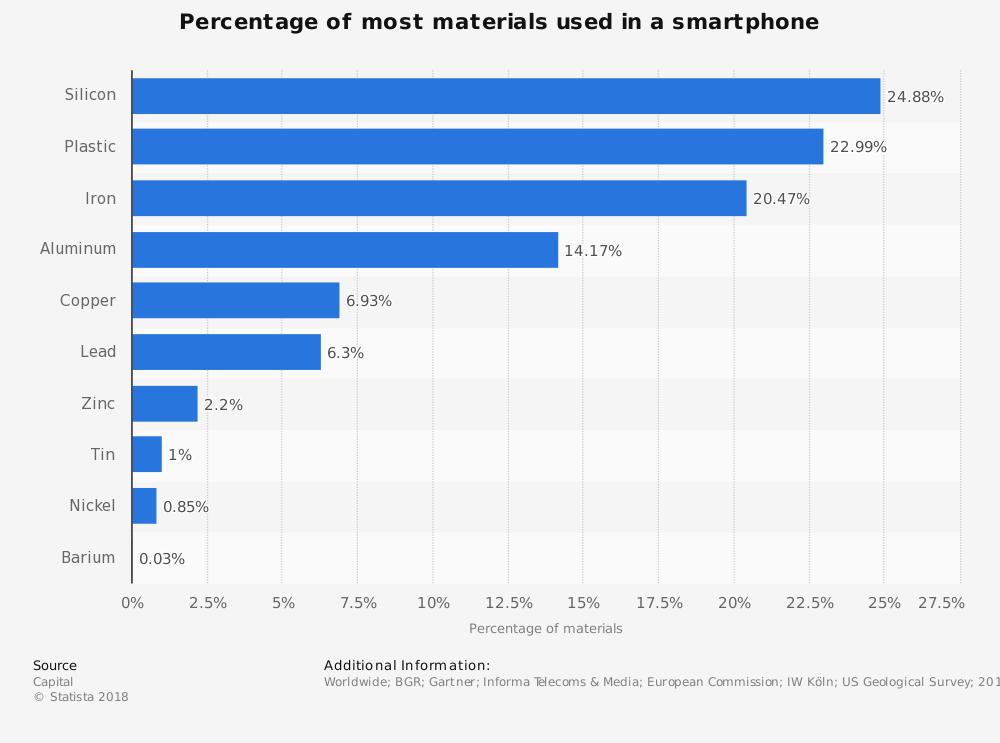 ما هو هاتفك مصنوع من؟ هذه هي المواد الأكثر شيوعا 1