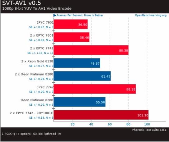 Leak يُظهر AMD Epyc 7742 إبطاله مع Intel Xeon Platinum 8280 2
