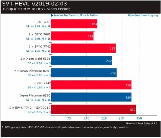 Leak يُظهر AMD Epyc 7742 إبطاله مع Intel Xeon Platinum 8280 3