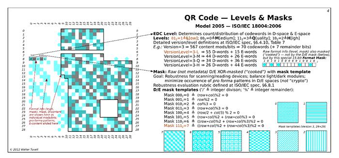 Qr Code تشريح مستويات الأقنعة