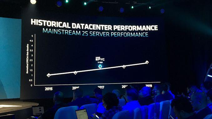 """إطلاق AMD 2nd Gen EPYC """"Rome"""" Live Blog 8"""