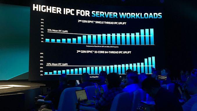 """إطلاق AMD 2nd Gen EPYC """"Rome"""" Live Blog 24"""