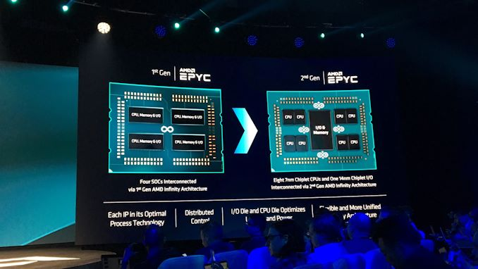 """إطلاق AMD 2nd Gen EPYC """"Rome"""" Live Blog 27"""