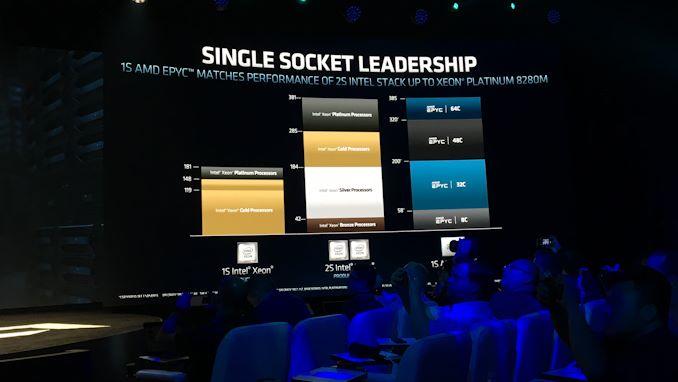 """إطلاق AMD 2nd Gen EPYC """"Rome"""" Live Blog 48"""