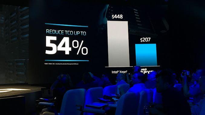 """إطلاق AMD 2nd Gen EPYC """"Rome"""" Live Blog 49"""