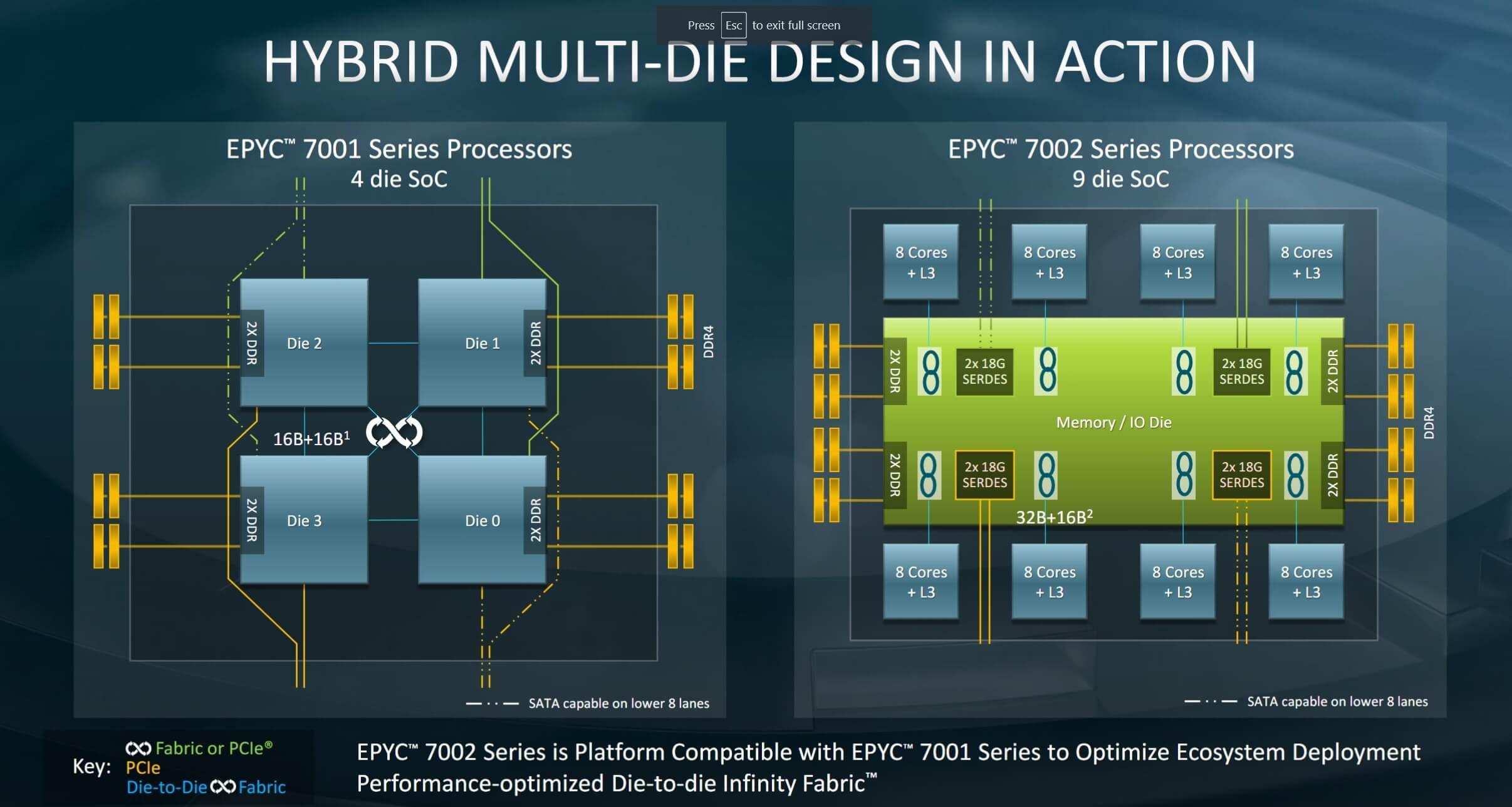 """أيه إم دي تكشف النقاب عن الجيل الثاني من وحدات المعالجة المركزية Epyc ، """"أسرع معالجات x86 في العالم"""" 1"""