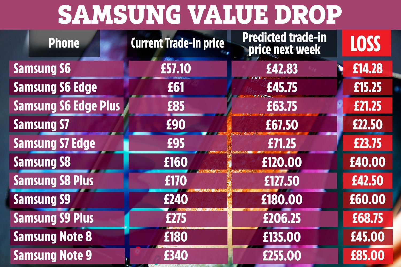 تبدو هواتف Samsung مهيأة للانخفاض في قيمة التبادل التجاري خلال Note 10 إطلاق الأسبوع ، وفقا ل MusicMagpie