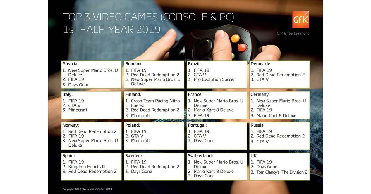 مبيعات ألعاب الفيديو 2019