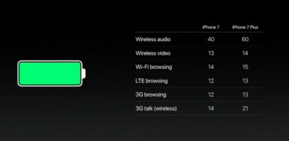 Apple سبتمبر 2016 حدث خاص مدونة مباشرة: Apple Watch 2 ، iPhone 7 تاريخ الإصدار والأسعار 5