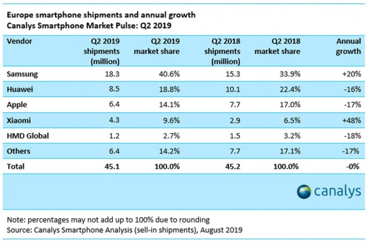 """تتصدر Samsung ، لكن Xiaomi هو بالفعل """"واحد من أكبر الشركات"""" في أوروبا 1"""