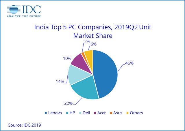 لينوفو تصدر سوقًا رائدًا حيث نما سوق أجهزة الكمبيوتر في الهند بنسبة 49٪ في الربع الثاني من عام 2019 1