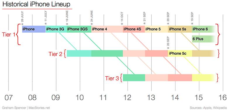 كيف سيؤثر iPhone 6s على بيع iPhone الآخر 2