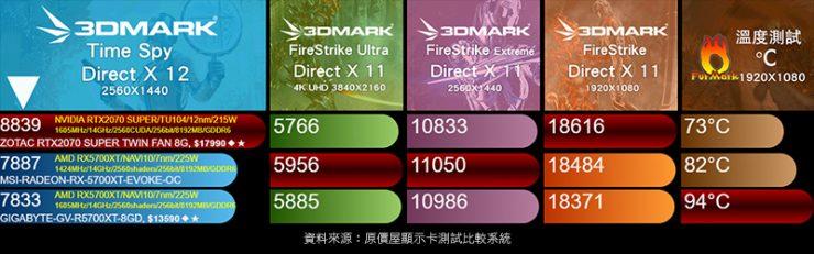 MSI Radeon RX 5700 XT EVOKE vs Nvidia GeForce RTX 2070 SUPER