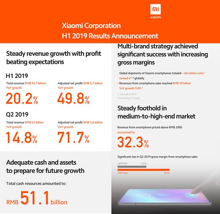 سجلت XIAOMI زيادة بنسبة 14.8 ٪ على أساس سنوي في الربع الثاني من عام 2019 ، 32.1 مليون smartphones شحنها 1