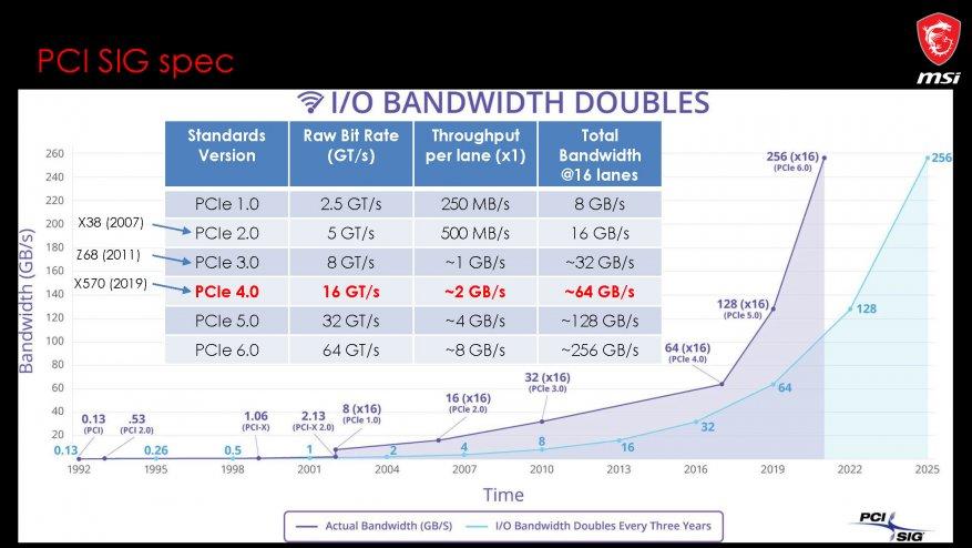 جديد على MSI ، الجزء الأول: اللوحات الأم AMD X570 1