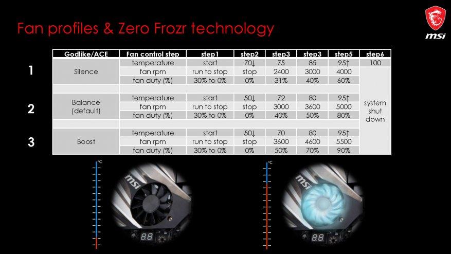 جديد على MSI ، الجزء الأول: اللوحات الأم AMD X570 6