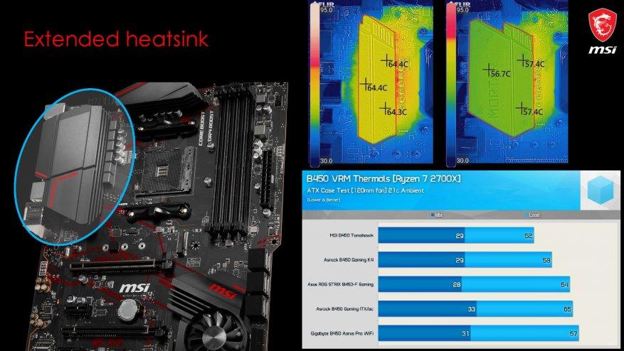 جديد على MSI ، الجزء الأول: اللوحات الأم AMD X570 7