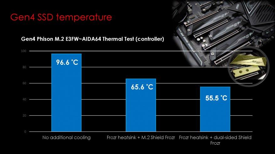 جديد على MSI ، الجزء الأول: اللوحات الأم AMD X570 9