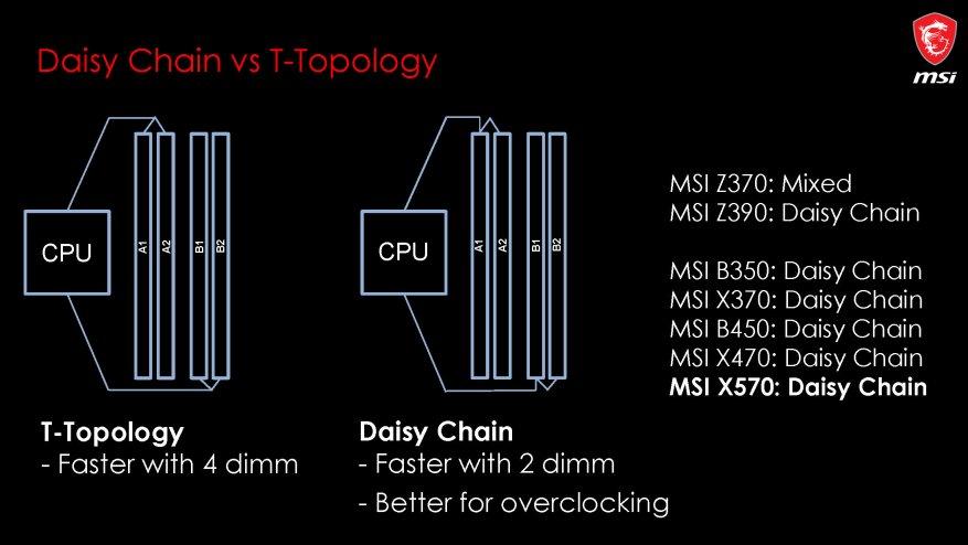 جديد على MSI ، الجزء الأول: اللوحات الأم AMD X570 22