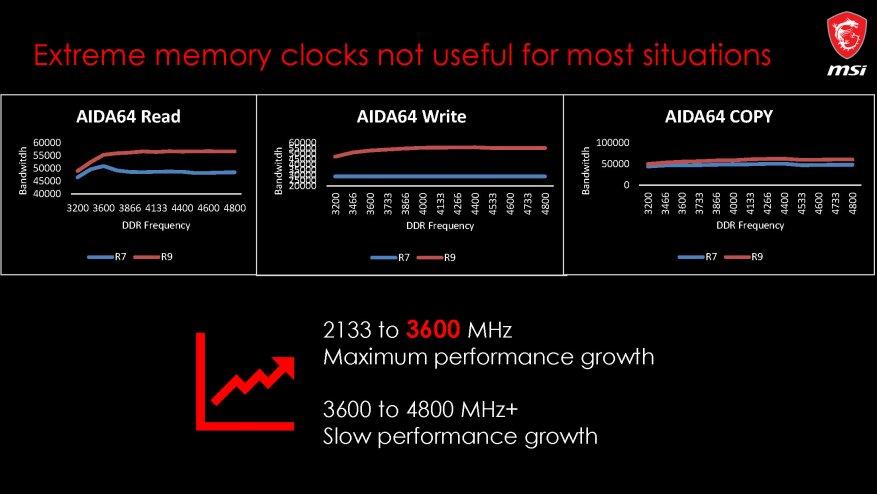 جديد على MSI ، الجزء الأول: اللوحات الأم AMD X570 24