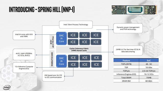 تفاصيل Intel بطاقات الاستدلال والتدريب الخاصة بـ Nervana 2