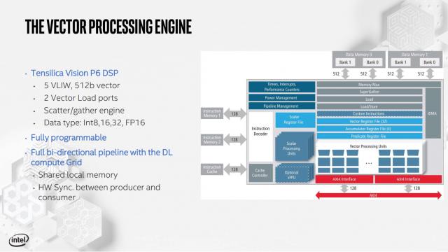 تفاصيل Intel بطاقات الاستدلال والتدريب الخاصة بـ Nervana 5