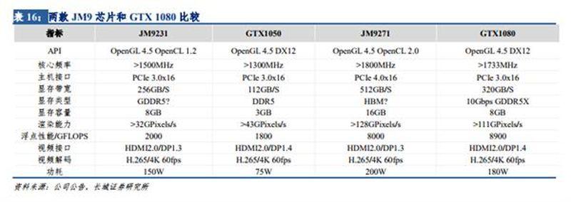 يعمل صانع GPU الصيني على بطاقة الرسومات على قدم المساواة مع NVIDIA GeForce GTX 1080 1
