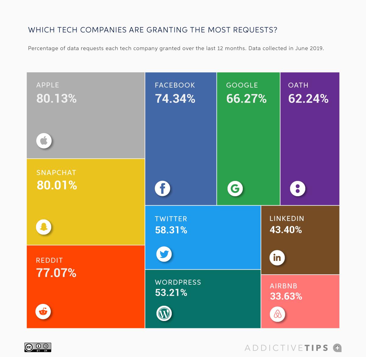 ما هي الدول التي تطلب بياناتك من Big Tech؟ 2