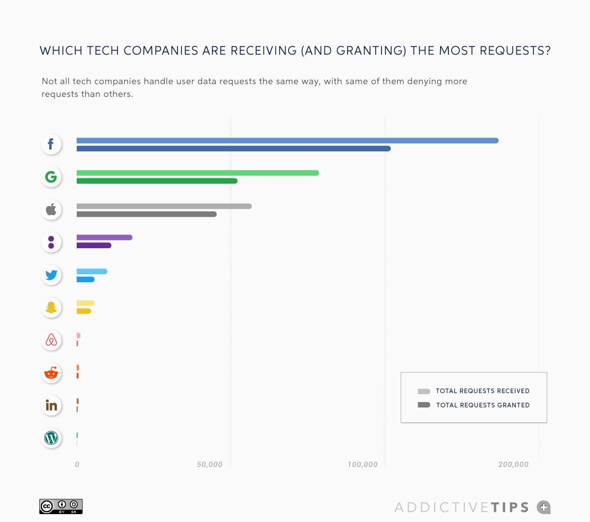 ما هي الدول التي تطلب بياناتك من Big Tech؟ 1