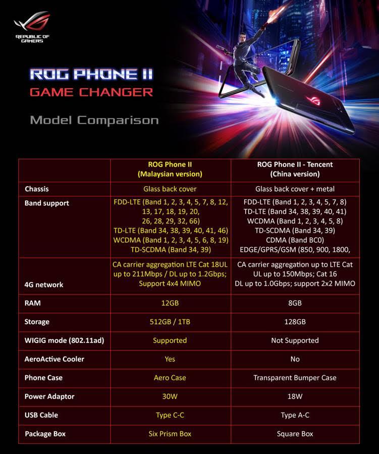 فيما يلي الاختلافات بين ASUS ROG Phone II بالنسبة لماليزيا و Tencent Edition 1