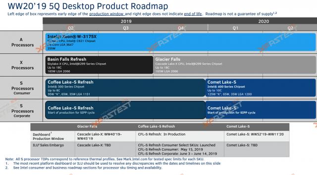نقاط تسرب لأجهزة كمبيوتر سطح المكتب Intel Comet Lake التي تصل إلى عام 2020: 10 مراكز ، مقبس جديد 3