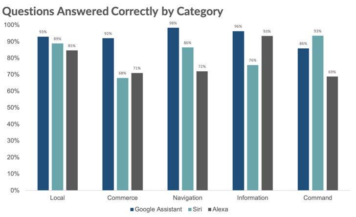 Google Assistant Siri и Alexa Smart Assistant предлагают самый высокий IQ 2